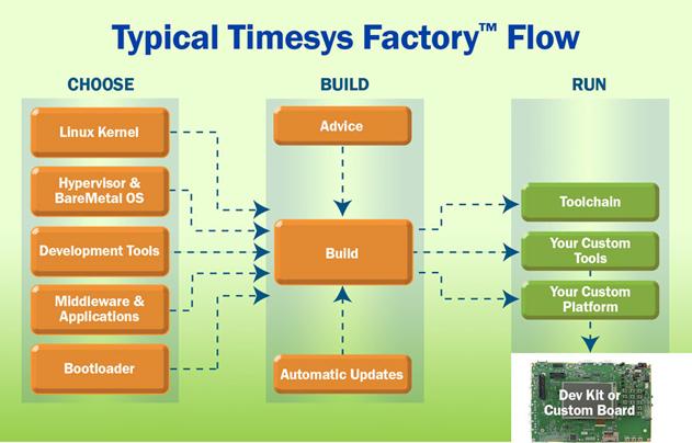 LinuxLink Embedded Workflow