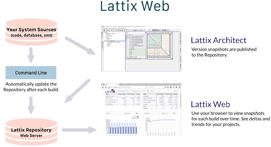 Lattix Web data flow