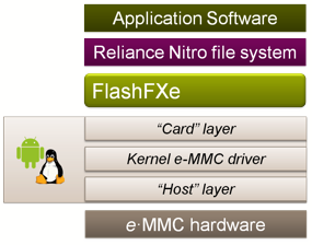 FlashFXe Software Stack