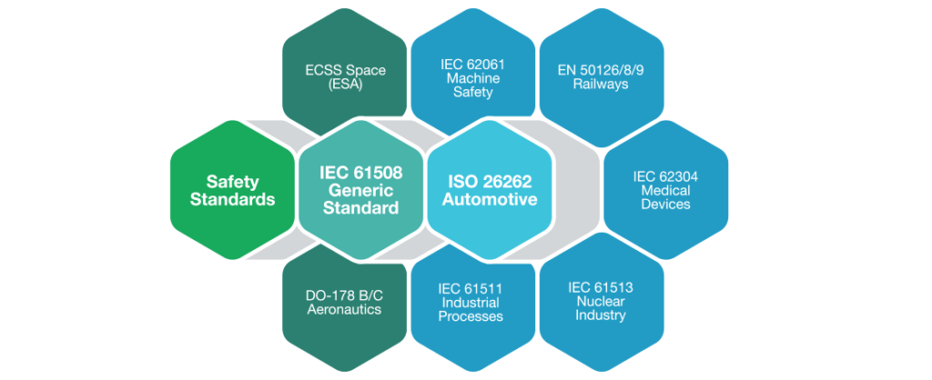 ISO automotive device development