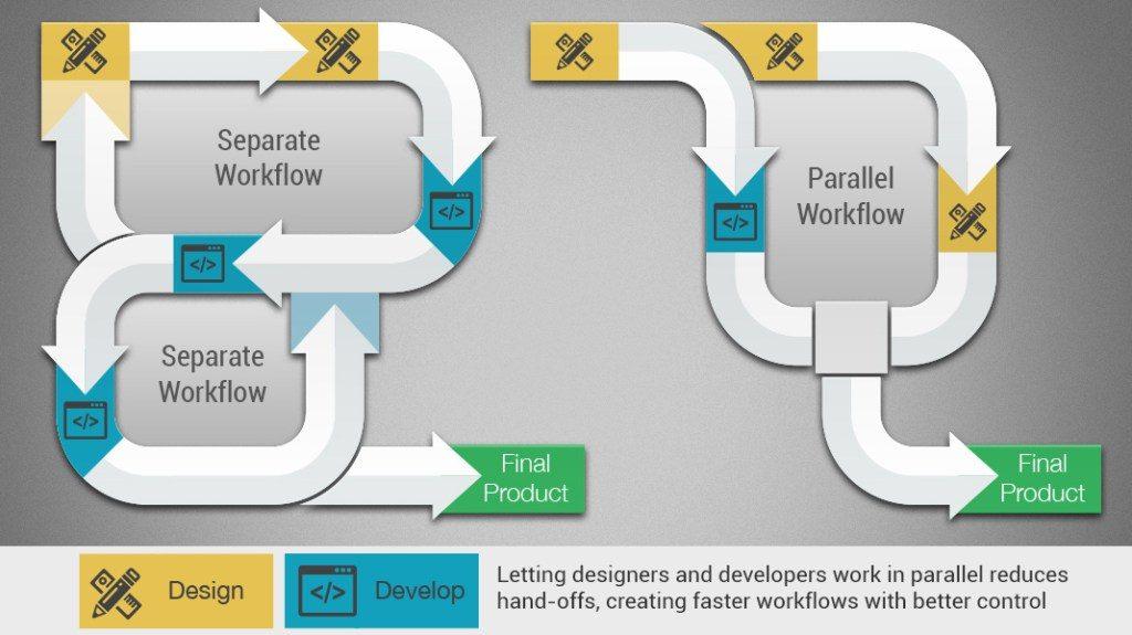 Storyboard Workflow