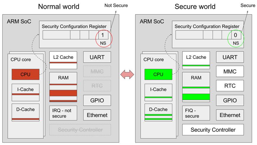 ARM Trustzone Hardware
