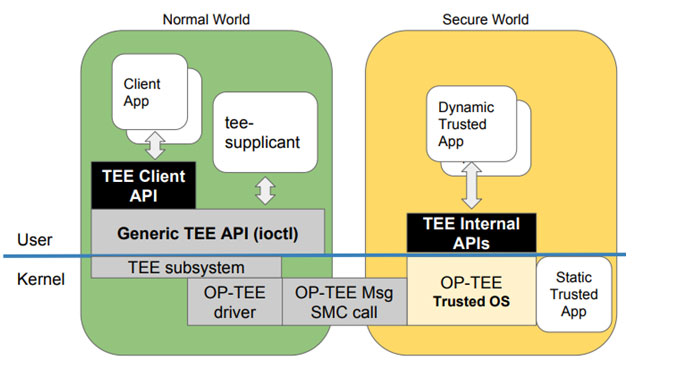OP-TEE Software Architecture