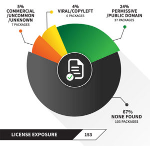 OSS License Exposure