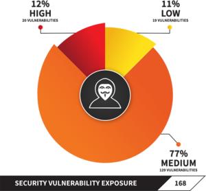 OSS Vulnerability Risk