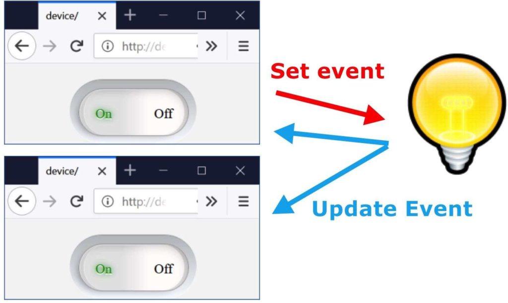 Reactive WebSockets demo