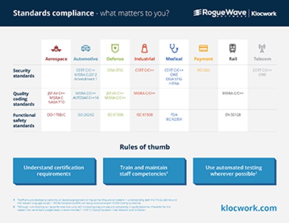 Klocwork Standards Compliance