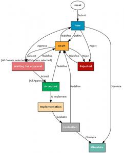 Advanced Requirements Management Workflows Process Enforcement