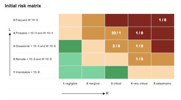 Medical Risk Matrix Diagram