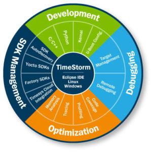 Timestorm IDE