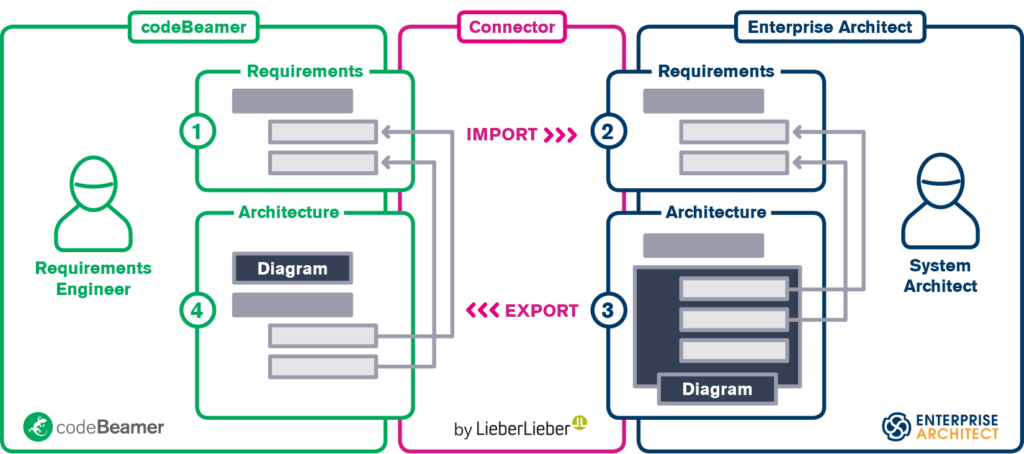 codeBeamer Connector Workflow