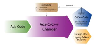Ada to C/C++ Changer Image